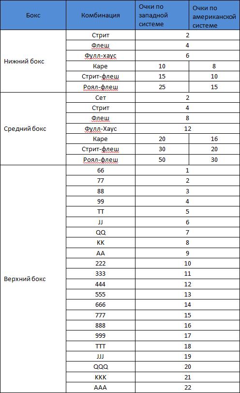 таблица очков Китайский покер