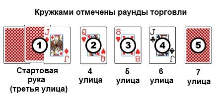 Правила игры в покер Разз