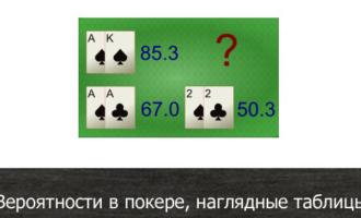 Таблицы вероятностей в покере