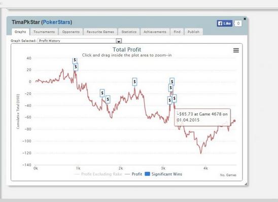статистика игрока покер старс по нику