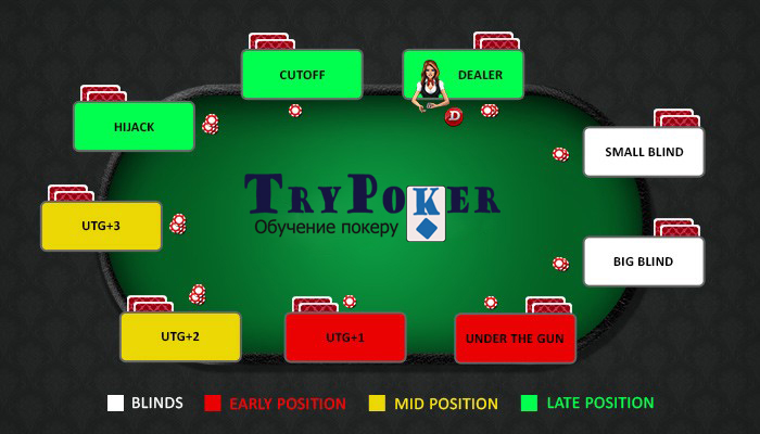 Все позиции в покере за 9 max столом