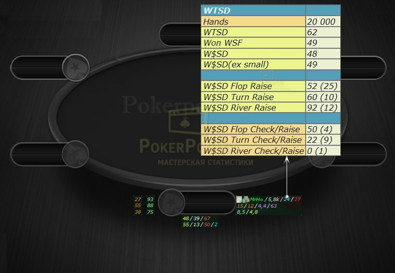 Показатели W$SD и WTSD в покере